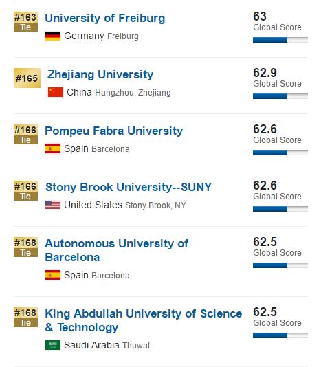 石溪大学怎么样?相当于中国哪所大学?一篇文章全面解答